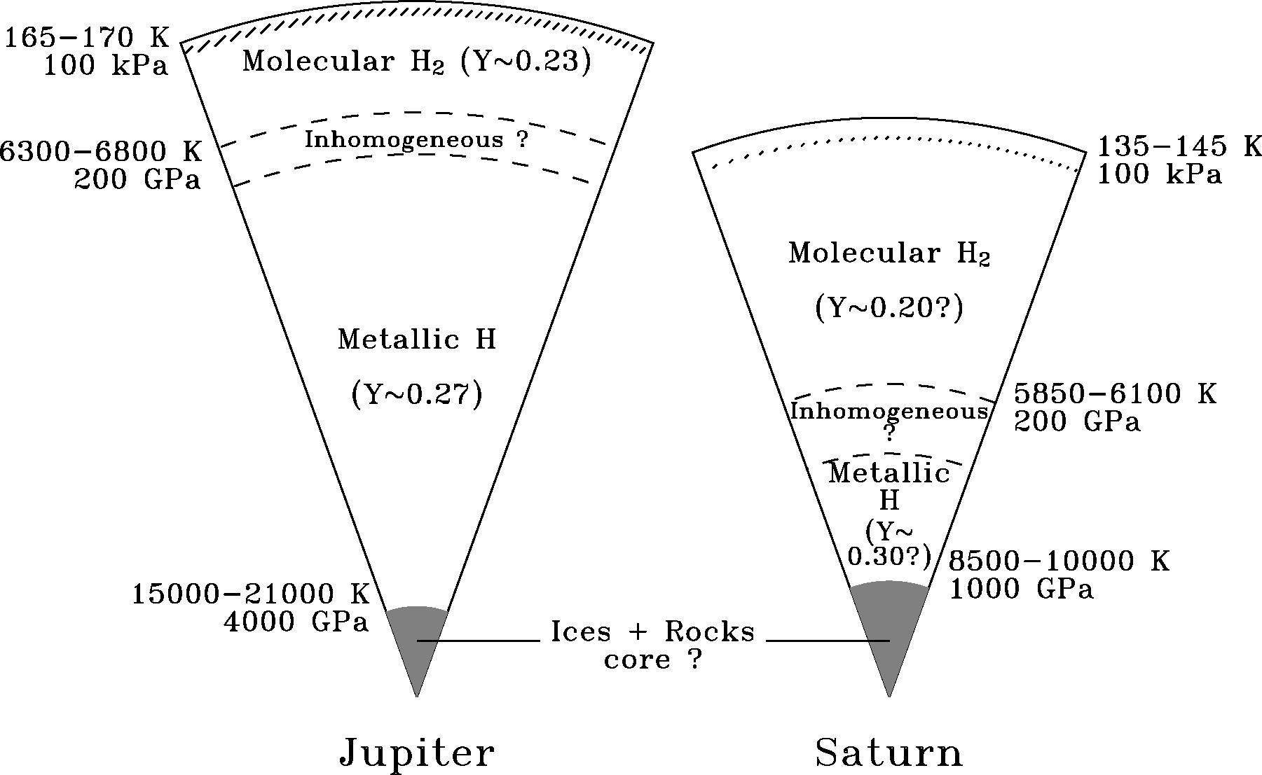 Schematic representation of the interiors of Jupiter and Saturn